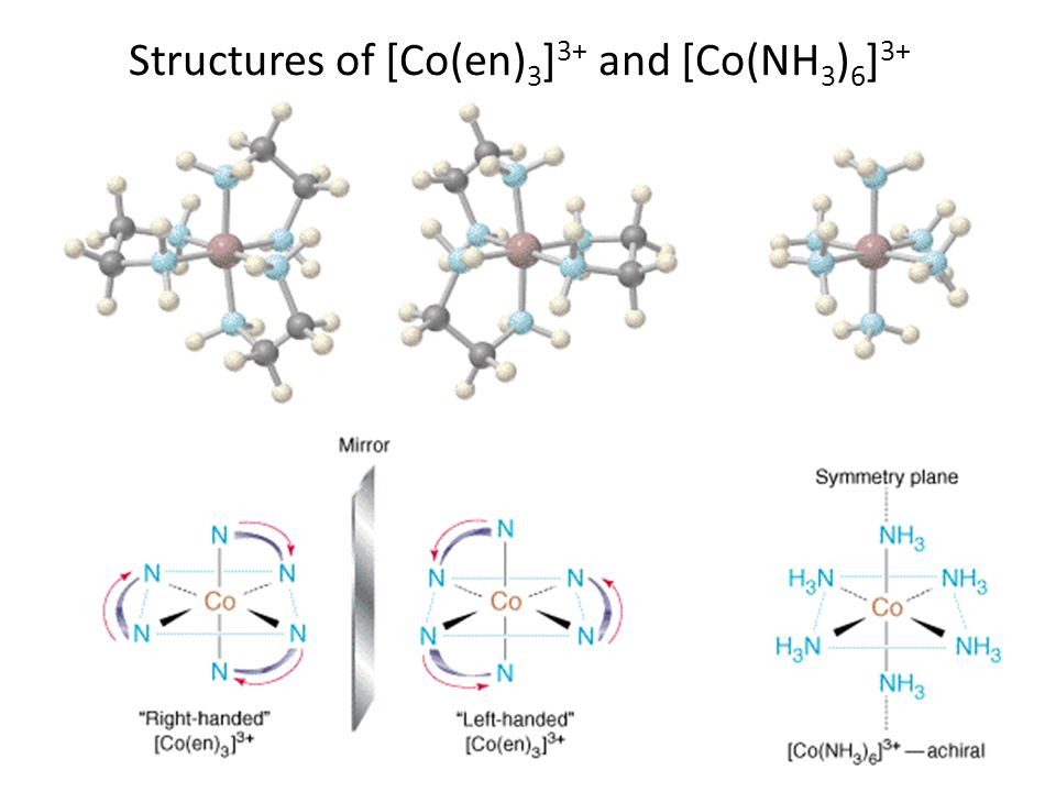 Structures of [Co(en)3]3+ and [Co(NH3)6]3+